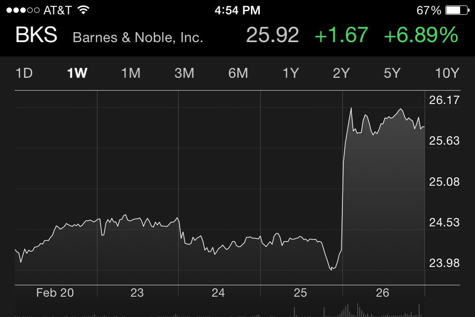 Barnes & Noble stock rise