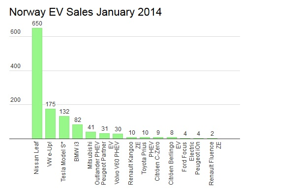 Norway EV Sales