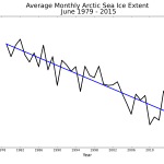 June 2015 Arctic Sea Ice Extent trend